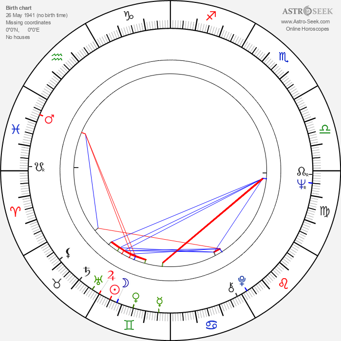 Iosif Demian - Astrology Natal Birth Chart