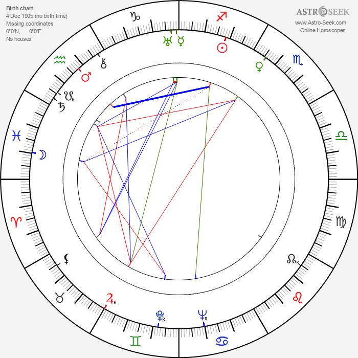 Iosif Kheifits - Astrology Natal Birth Chart