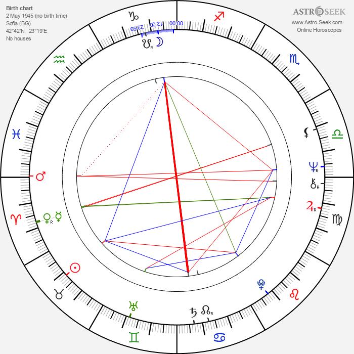 Iossif Surchadzhiev - Astrology Natal Birth Chart