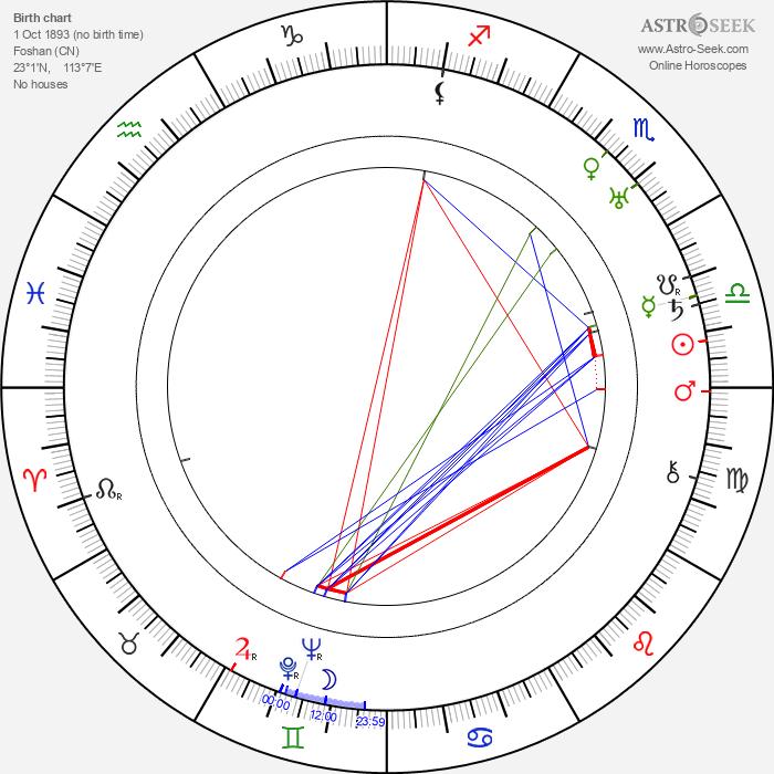 Ip Man - Astrology Natal Birth Chart