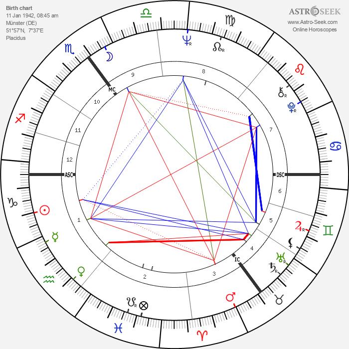 Ira Gertrud Vieth - Astrology Natal Birth Chart