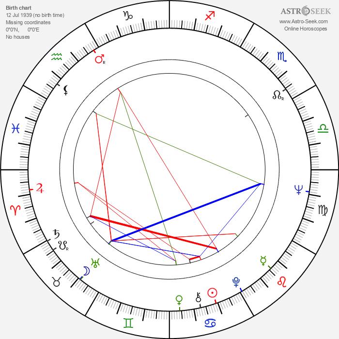 Irakli Kvirikadze - Astrology Natal Birth Chart