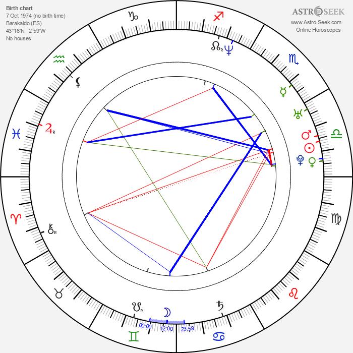 Iratxe García Pérez - Astrology Natal Birth Chart