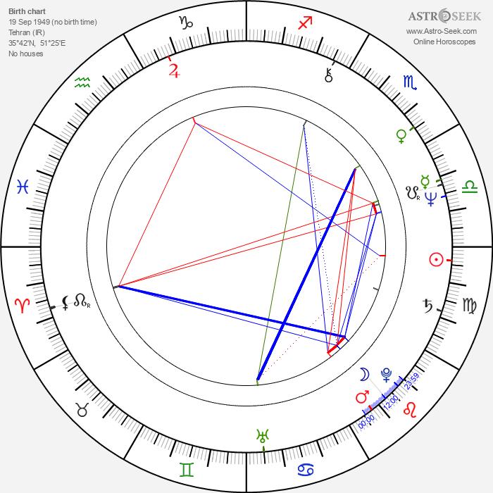 Iren Azer - Astrology Natal Birth Chart