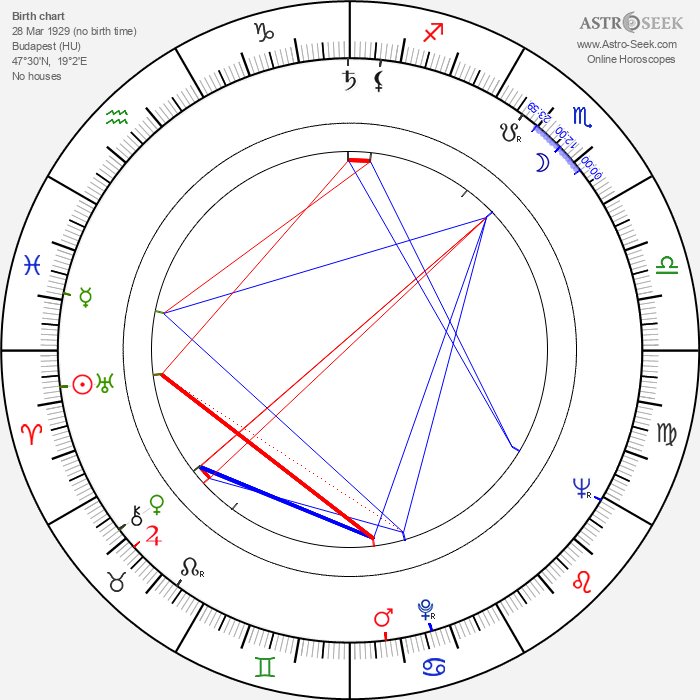 Irén Psota - Astrology Natal Birth Chart