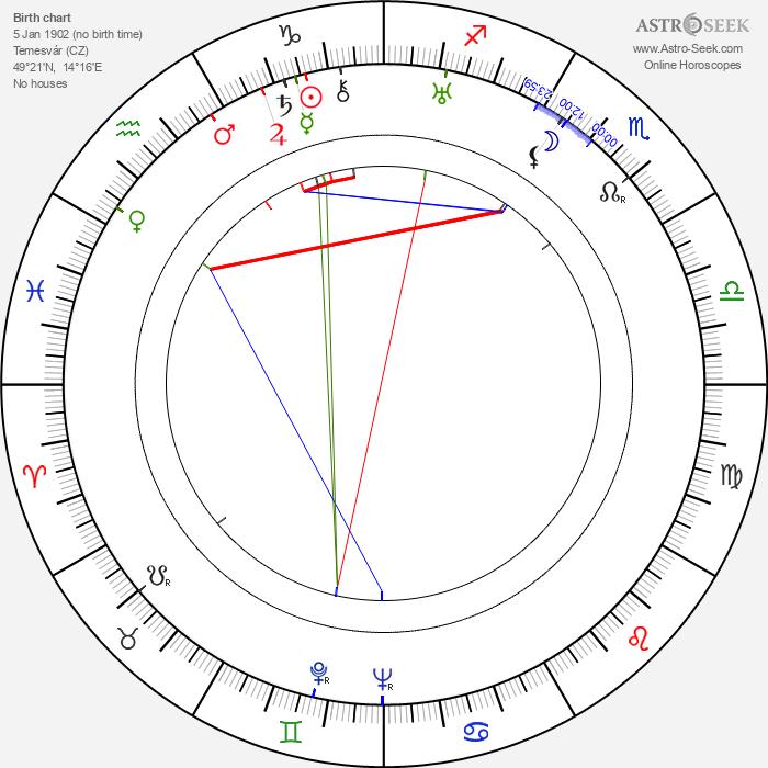 Irén Sitkey - Astrology Natal Birth Chart