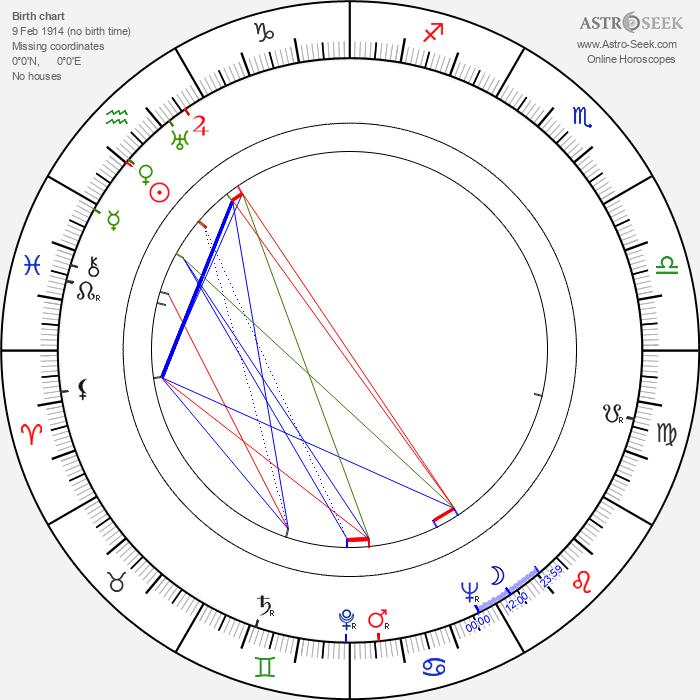 Irena Babel - Astrology Natal Birth Chart