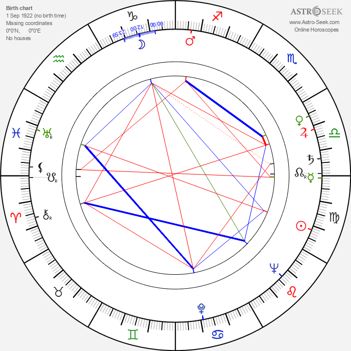 Irena Burawska - Astrology Natal Birth Chart
