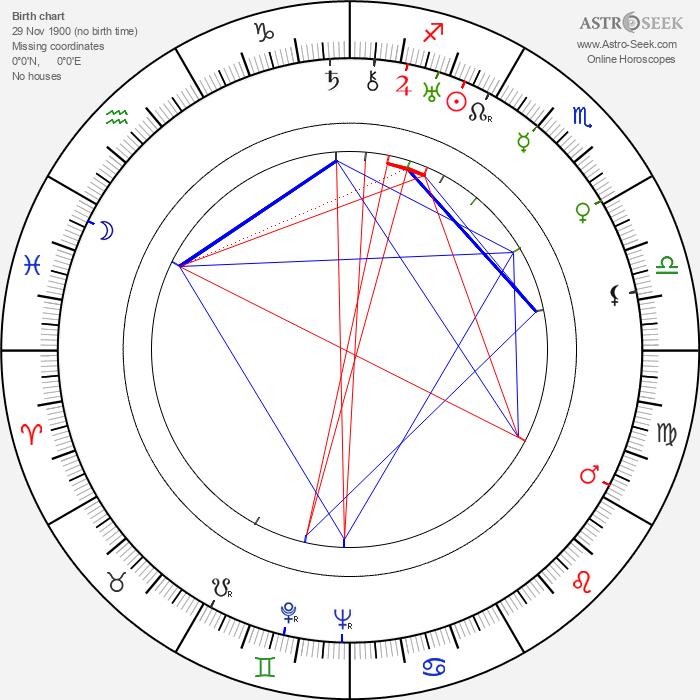 Irena Dodalová - Astrology Natal Birth Chart