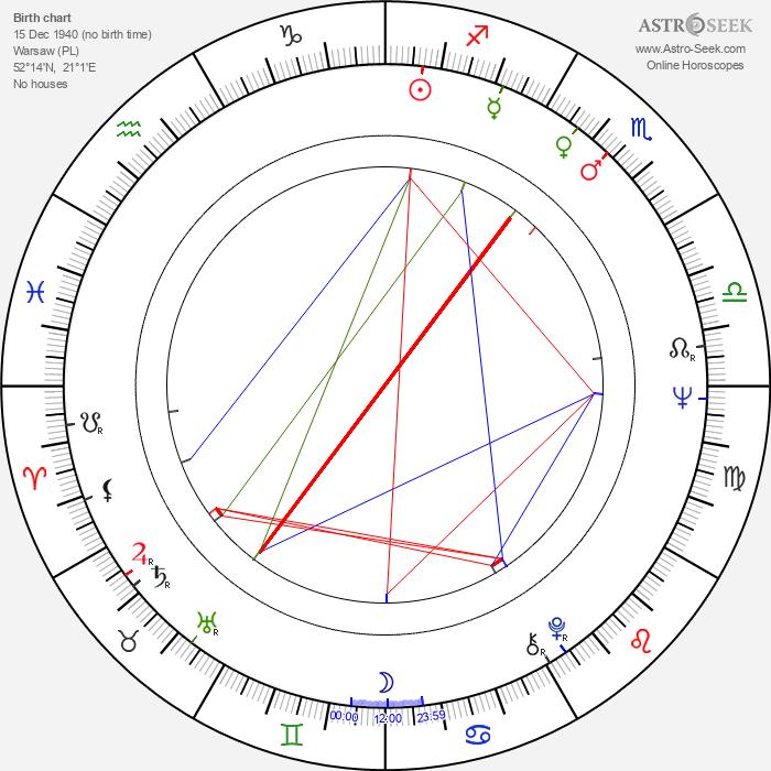 Irena Dudzińska - Astrology Natal Birth Chart