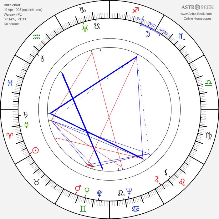 Irena Eichlerówna - Astrology Natal Birth Chart