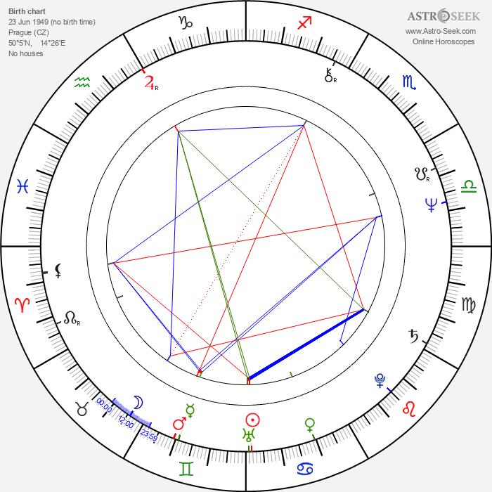 Irena Gerová - Astrology Natal Birth Chart