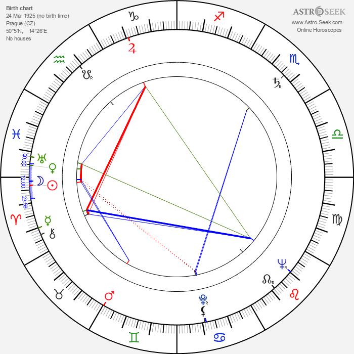 Irena Kačírková - Astrology Natal Birth Chart