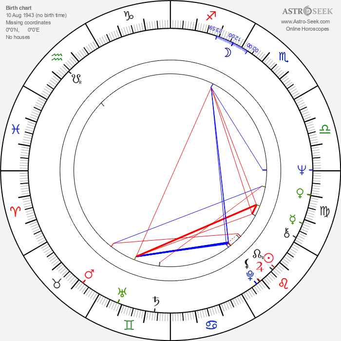 Irena Karel - Astrology Natal Birth Chart