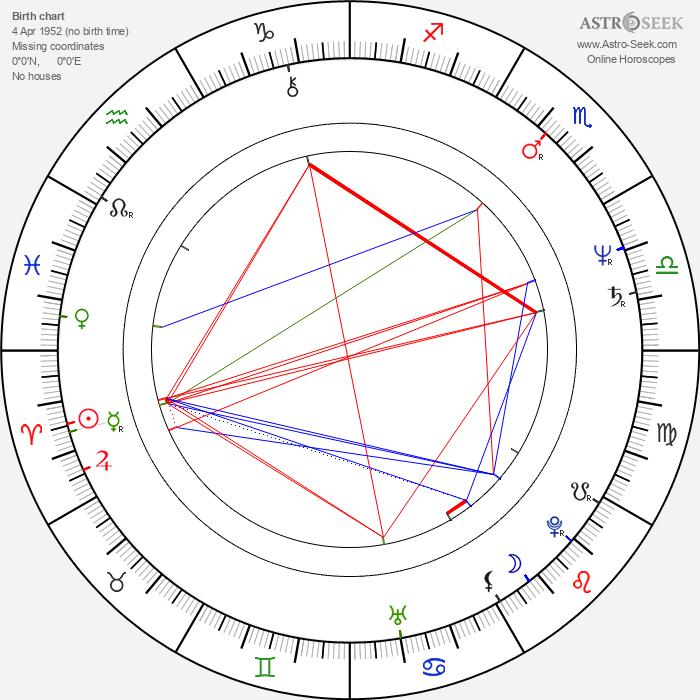 Irena Kriauzaitė - Astrology Natal Birth Chart