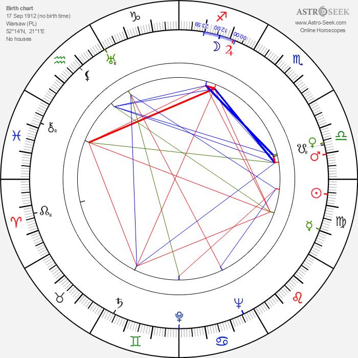 Irena Kwiatkowska - Astrology Natal Birth Chart