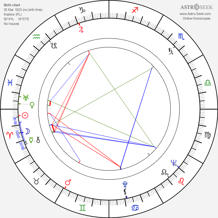 Irena Laskowska - Astrology Natal Birth Chart