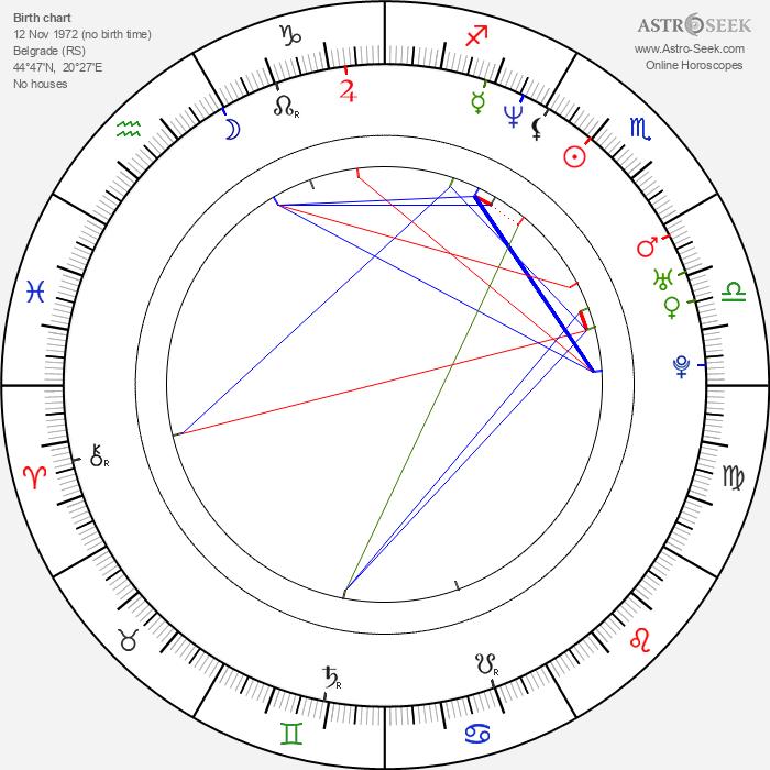 Irena Micijevic - Astrology Natal Birth Chart