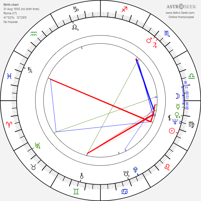 Irene Cefaro - Astrology Natal Birth Chart