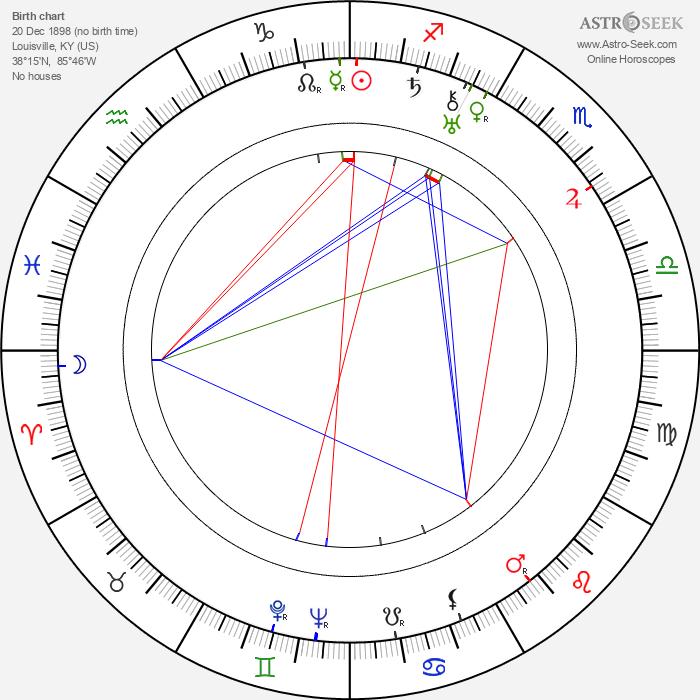 Irene Dunne - Astrology Natal Birth Chart
