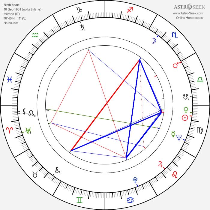 Irene Galter - Astrology Natal Birth Chart