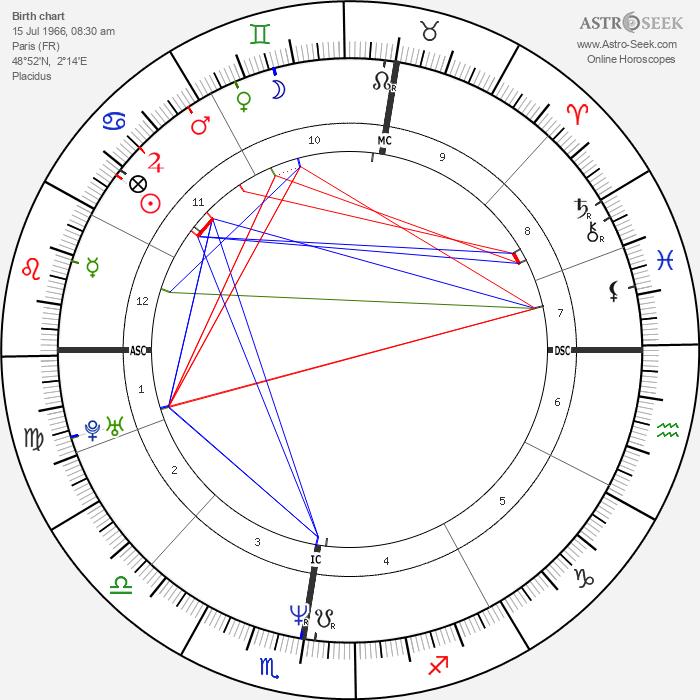 Irène Jacob - Astrology Natal Birth Chart