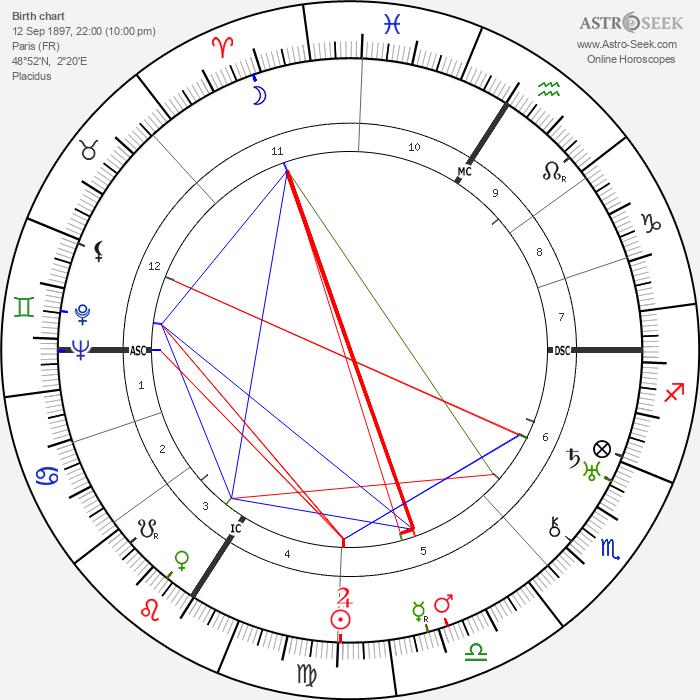 Irène Joliot-Curie - Astrology Natal Birth Chart