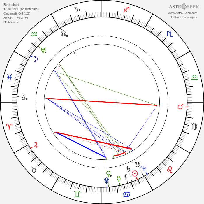 Irene Manning - Astrology Natal Birth Chart