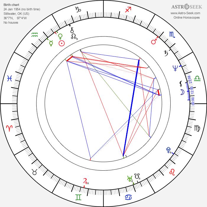 Irene Miracle - Astrology Natal Birth Chart