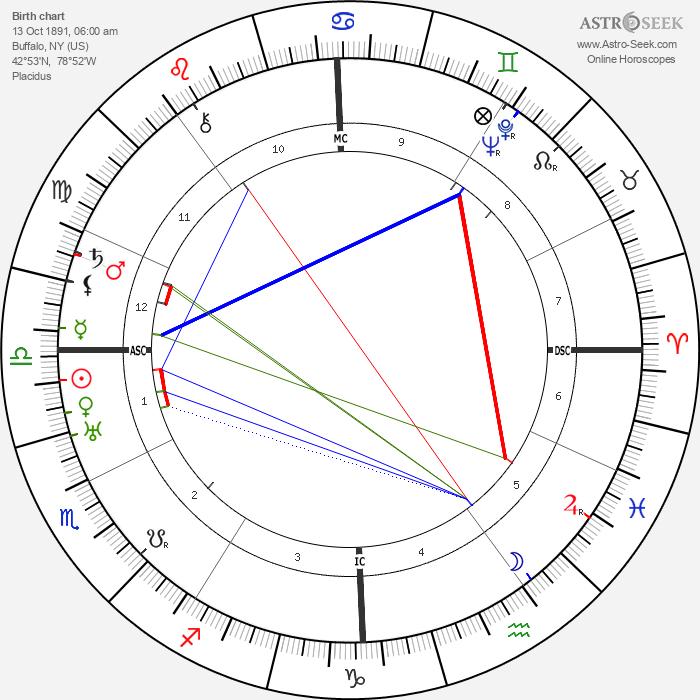 Irene Rich - Astrology Natal Birth Chart