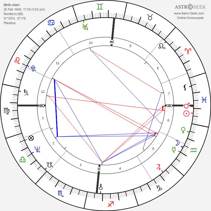 Irene Sheer - Astrology Natal Birth Chart