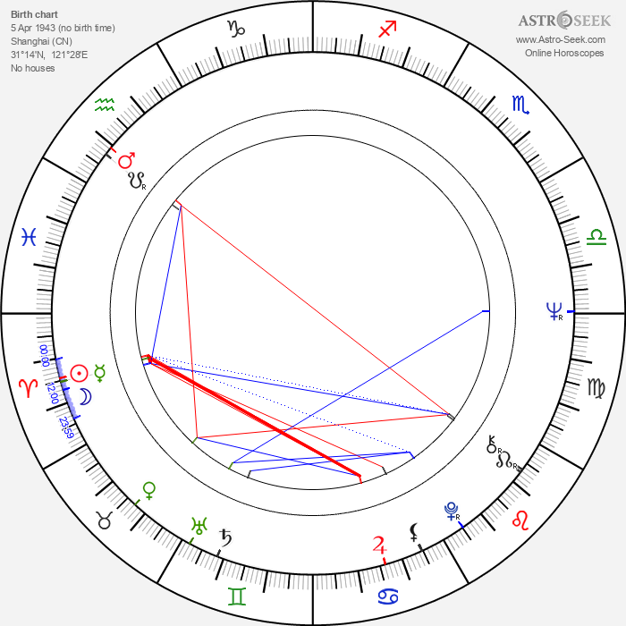Irene Tsu - Astrology Natal Birth Chart