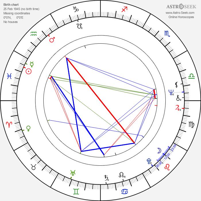 Ireneusz Kaskiewicz - Astrology Natal Birth Chart