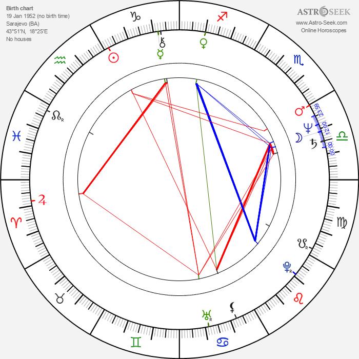 Irfan Mensur - Astrology Natal Birth Chart