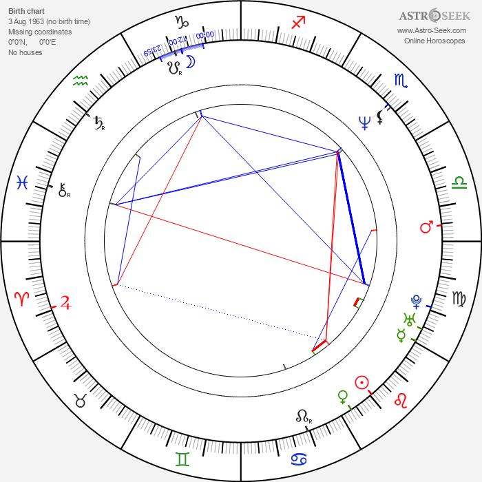 Irina Cherichenko - Astrology Natal Birth Chart