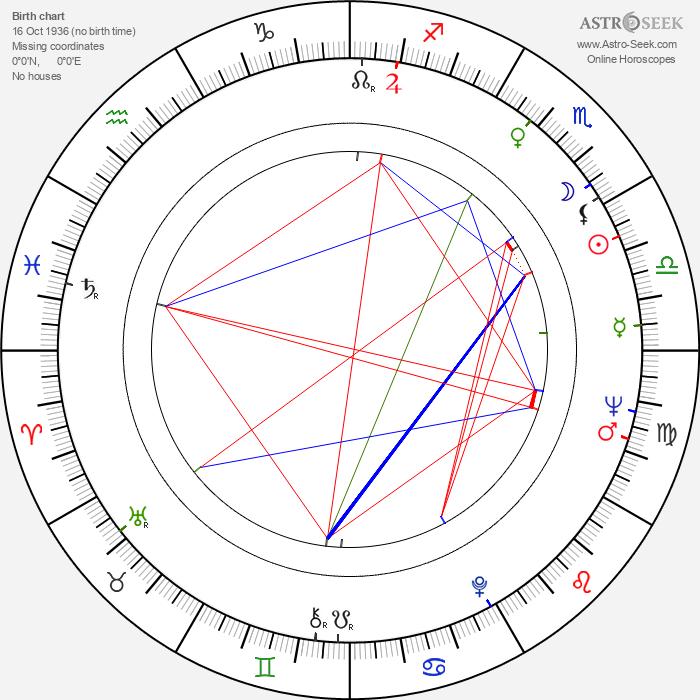 Irina Demick - Astrology Natal Birth Chart