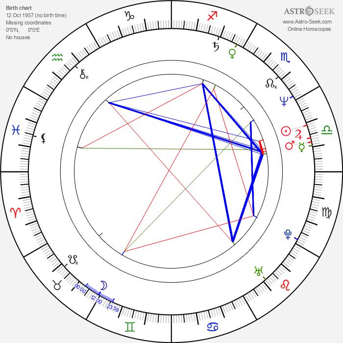 Irina Dymchenko - Astrology Natal Birth Chart