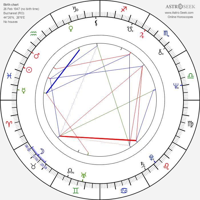 Irina Gardescu - Astrology Natal Birth Chart