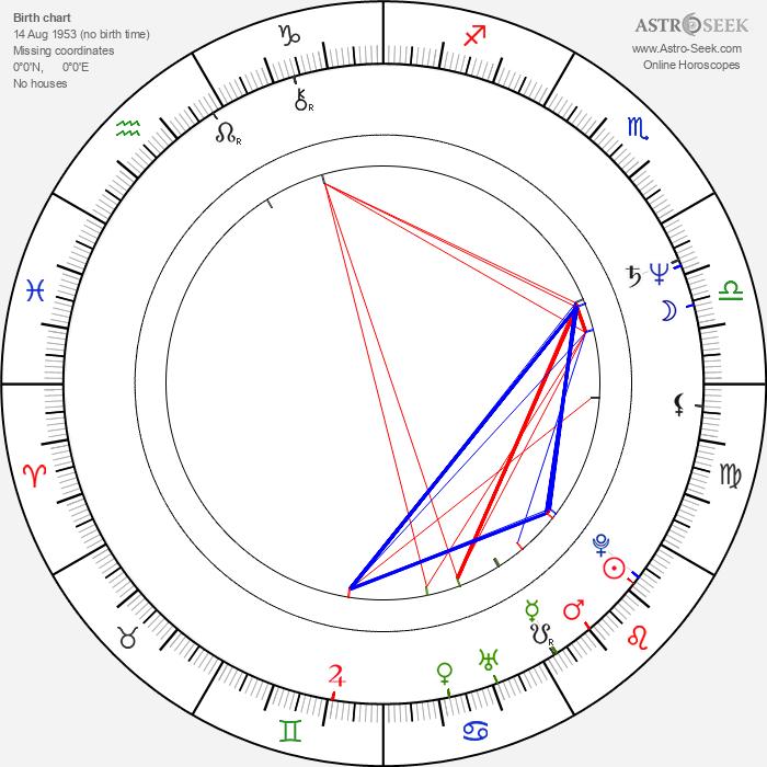 Irina Grishina - Astrology Natal Birth Chart