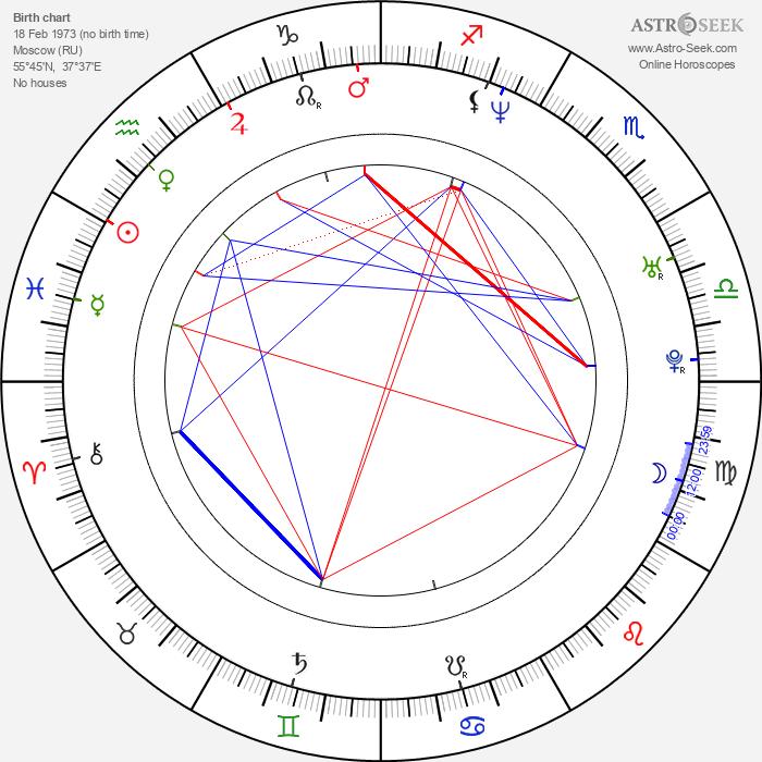 Irina Lobacheva - Astrology Natal Birth Chart