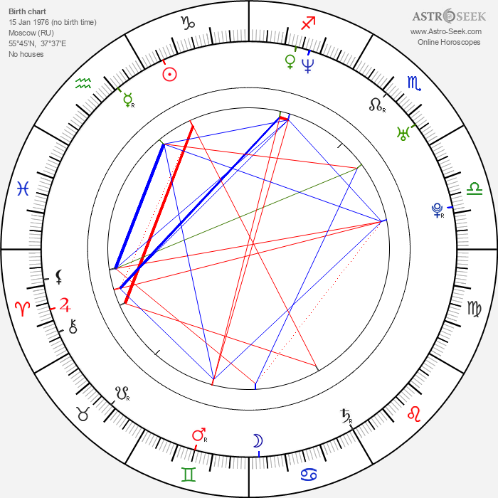 Irina Lukjanova - Astrology Natal Birth Chart