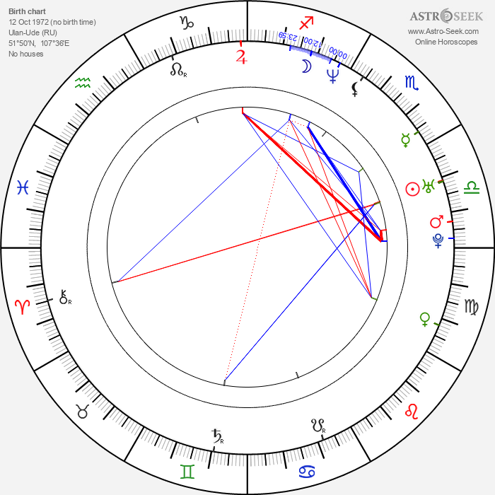 Irina Pantaeva - Astrology Natal Birth Chart