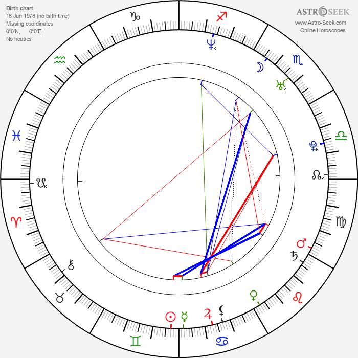 Irina Pegova - Astrology Natal Birth Chart