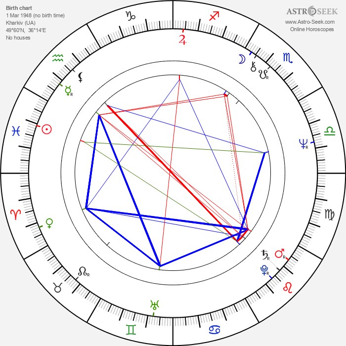 Irina Petrovna Kupchenko - Astrology Natal Birth Chart