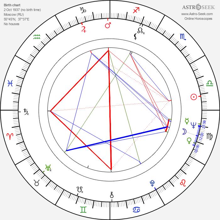 Irina Povolotskaja - Astrology Natal Birth Chart