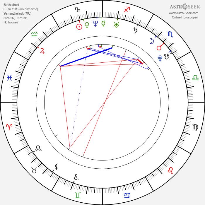 Irina Shayk - Astrology Natal Birth Chart