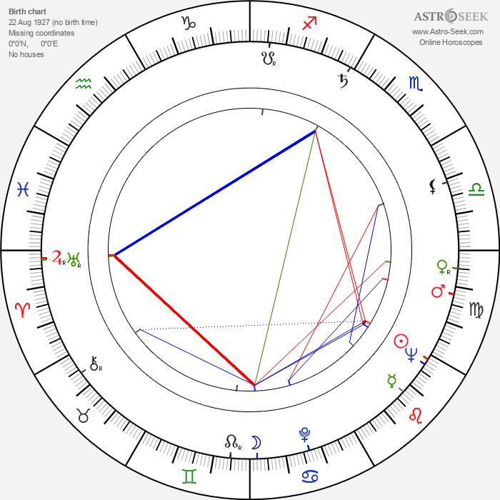 Irina Skobtseva - Astrology Natal Birth Chart