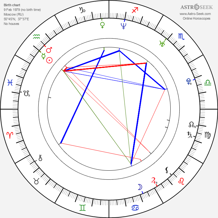 Irina Slutská - Astrology Natal Birth Chart
