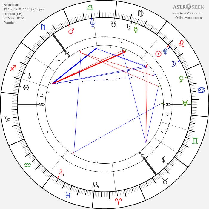 Iris Berben - Astrology Natal Birth Chart