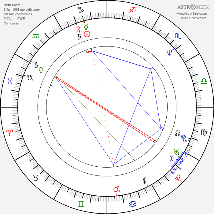 Iris DeMent - Astrology Natal Birth Chart